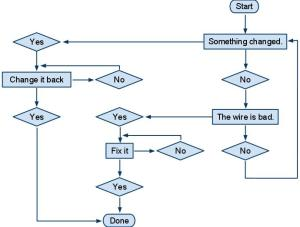 Flowchart about how to fix 99% of network issues